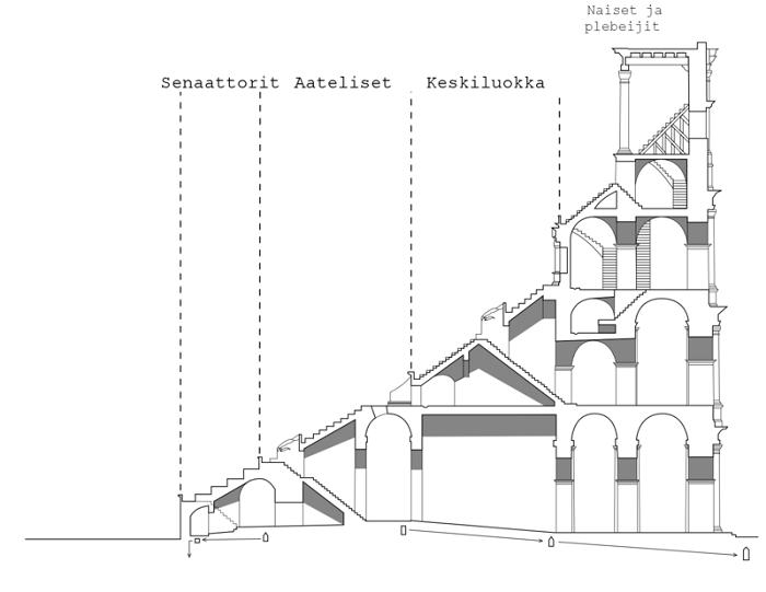 Colosseum-profile-finnish